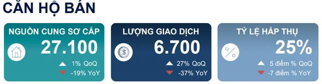 Hà Nội: Căn hộ thanh khoản thấp nhất trong vòng 5 năm nhưng giá vẫn tăng - Ảnh 1.