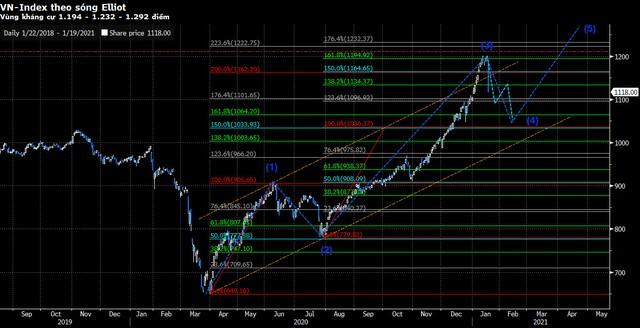 """MBS: """"Diễn biến giảm nhanh và mạnh của thị trường sẽ không kéo dài, các cổ phiếu bị bán sàn sẽ sớm phục hồi"""" - Ảnh 2."""