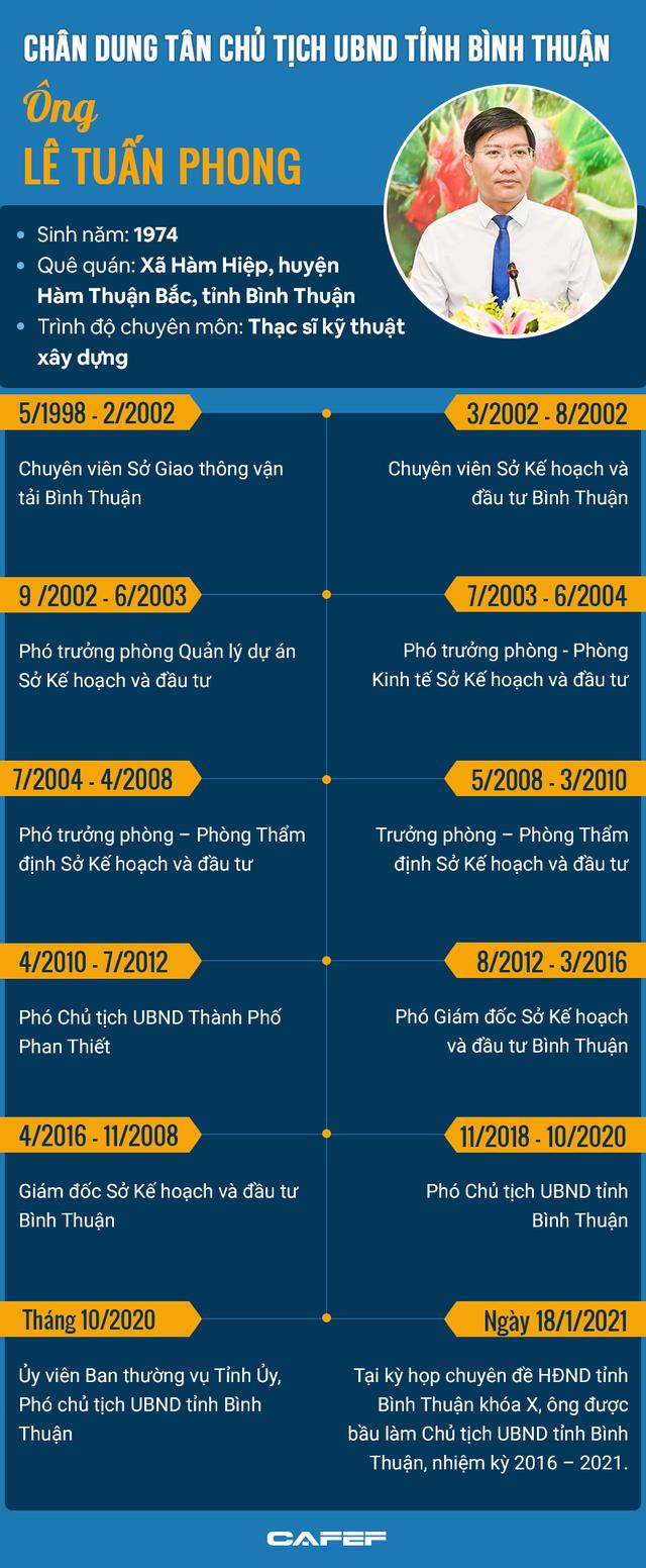 INFOGRAPHIC: Chân dung tân Chủ tịch UBND tỉnh Bình Thuận Lê Tuấn Phong - Ảnh 1.