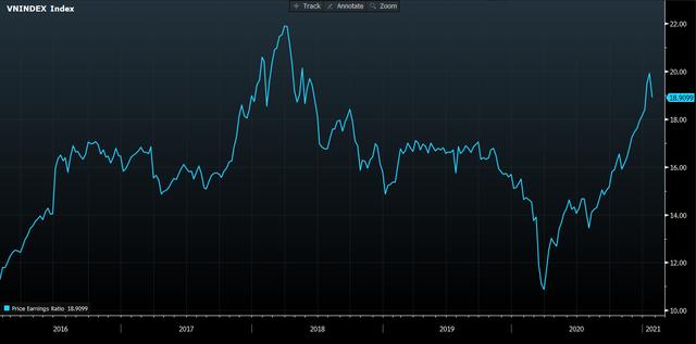 Thị trường bất ngờ giảm sâu, định giá chứng khoán Việt Nam trở nên hấp dẫn - Ảnh 1.