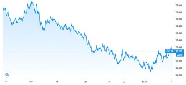 Dù tăng giá, đồng USD vẫn đang bị bán khống mạnh - Ảnh 1.