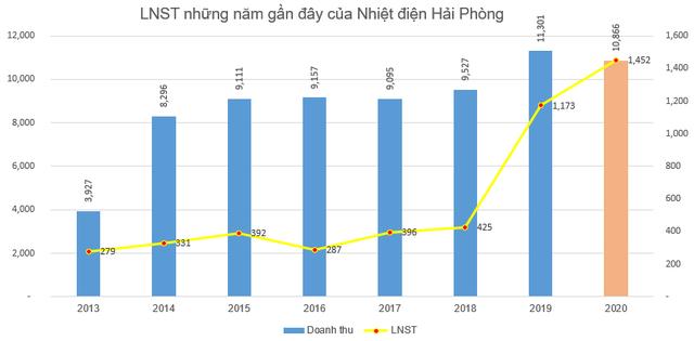 Nhiệt điện Hải Phòng (HND) báo lãi 1.452 tỷ đồng năm 2020 - mức lãi kỷ lục - Ảnh 3.