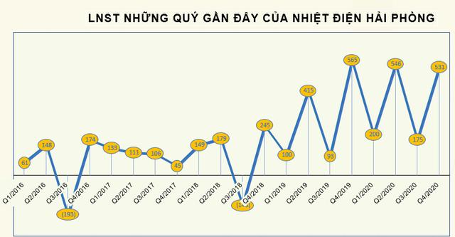 Nhiệt điện Hải Phòng (HND) báo lãi 1.452 tỷ đồng năm 2020 - mức lãi kỷ lục - Ảnh 2.