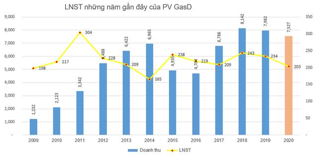 PV GasD (PGD) báo lãi 203 tỷ đồng, cơ bản hoàn thành kế hoạch năm - Ảnh 2.
