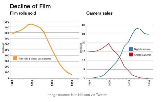 Kodak: Ông vua một thời của ngành nhiếp ảnh chật vật mưu sinh vì chậm đổi mới - Ảnh 5.