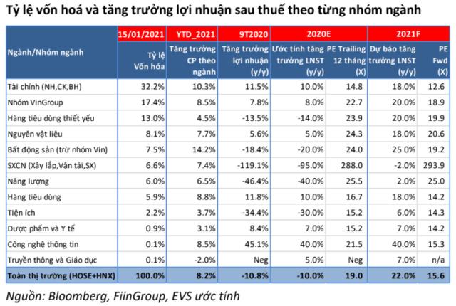"""Chứng khoán EVS: """"Từ 1.300 điểm trở lên, VN-Index bước vào vùng rủi ro và có thể xuất hiện nhịp điều chỉnh mạnh"""" - Ảnh 1."""