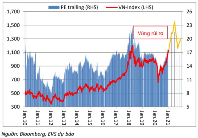 """Chứng khoán EVS: """"Từ 1.300 điểm trở lên, VN-Index bước vào vùng rủi ro và có thể xuất hiện nhịp điều chỉnh mạnh"""" - Ảnh 4."""