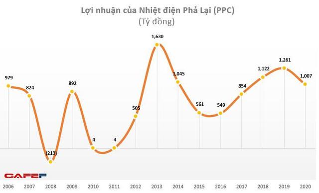Nhiệt điện Phả Lại (PPC): Năm 2020 lãi 1.206 tỷ đồng vượt 58% kế hoạch - Ảnh 1.