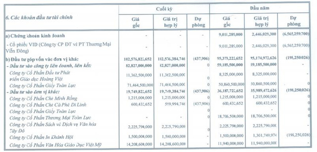 Sài Gòn Viễn Đông (SVT): Quý 4 lãi 27 tỷ đồng cao gấp 5 lần cùng kỳ - Ảnh 1.