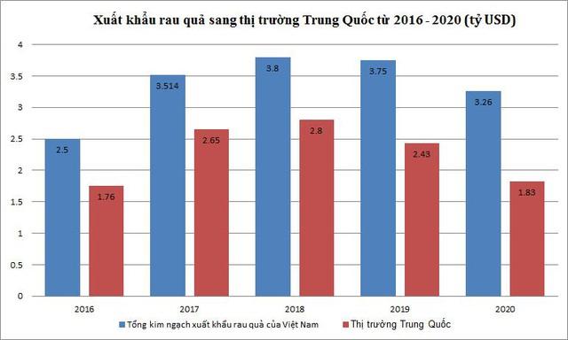 RCEP có mở ra cơ hội tăng xuất khẩu rau quả, giảm rủi ro cho doanh nghiệp vào thị trường Trung Quốc? - Ảnh 1.