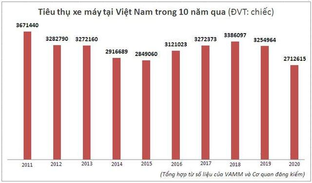 Thị trường xe máy Việt Nam năm 2020 tổn thất nhiều nhất trong hàng thập kỷ - Ảnh 1.