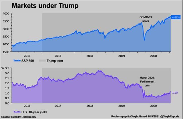"""Những """"món quà"""" chia tay ông Trump tặng ông Biden: chứng khoán tăng vọt, USD yếu đi và """"hàng tấn"""" nợ nần - Ảnh 1."""