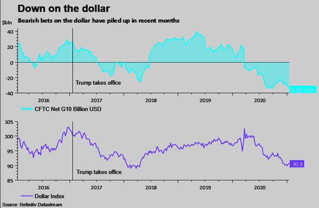 """Những """"món quà"""" chia tay ông Trump tặng ông Biden: chứng khoán tăng vọt, USD yếu đi và """"hàng tấn"""" nợ nần - Ảnh 3."""