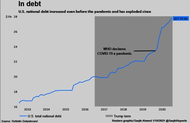 """Những """"món quà"""" chia tay ông Trump tặng ông Biden: chứng khoán tăng vọt, USD yếu đi và """"hàng tấn"""" nợ nần - Ảnh 4."""