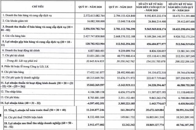 Gang thép Thái Nguyên (TIS) lãi 19 tỷ đồng cả năm, giảm hơn nửa so với cùng kỳ - Ảnh 1.