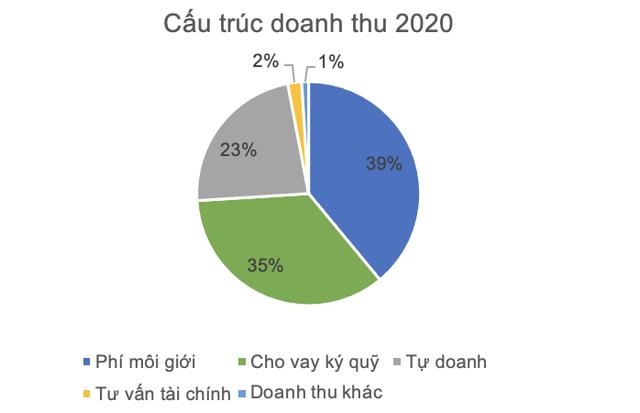 Chứng khoán HSC báo lãi sau thuế 530 tỷ năm 2020, tăng 22,6%, doanh thu tự doanh gấp đôi cùng kỳ 2019 - Ảnh 2.