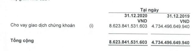 Chứng khoán HSC báo lãi sau thuế 530 tỷ năm 2020, tăng 22,6%, doanh thu tự doanh gấp đôi cùng kỳ 2019 - Ảnh 4.