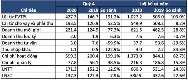 Chứng khoán HSC báo lãi sau thuế 530 tỷ năm 2020, tăng 22,6%, doanh thu tự doanh gấp đôi cùng kỳ 2019 - Ảnh 1.
