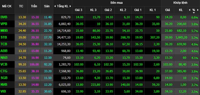 Nhà đầu tư ồ ạt bắt đáy, VnIndex tăng vọt gần 30 điểm cuối phiên - Ảnh 1.
