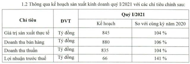 Cao su Đà Nẵng (DRC): Lãi ròng quý 4/2020 cao nhất 4 năm với 110 tỷ đồng - Ảnh 4.