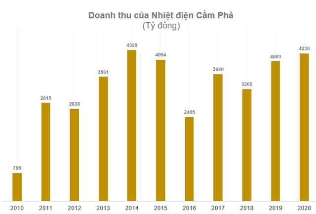 Nhiệt điện Cẩm Phả (NCP): Quý 4 báo lỗ lên tới 464 tỷ đồng - Ảnh 2.