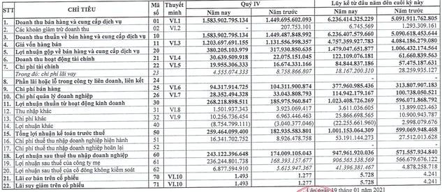 Hoá chất Đức Giang (DGC): Năm đầu tiên kể từ khi thành lập lợi nhuận vượt 1.000 tỷ - Ảnh 1.