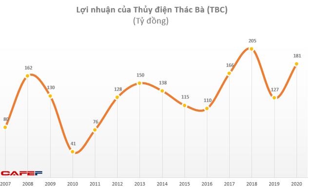 Thủy điện Thác Bà (TBC): Quý 4 lãi 51 tỷ đồng cao gấp 8 lần cùng kỳ 2019 - Ảnh 1.