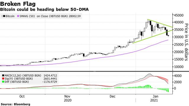 Bitcoin rơi hơn 10% trong tuần này, tình trạng bán tháo mạnh làm dấy lên những câu hỏi về tính bền vững của đồng tiền số giá trị nhất thế giới  - Ảnh 1.