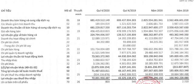 Mộc Châu Milk (MCM): Biên lãi quý 4 tiếp tục tăng, cả năm vượt 79% chỉ tiêu lợi nhuận với 281 tỷ đồng - Ảnh 1.