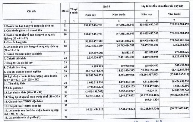Saigonbus (BSG): Quý 4 lãi 14 tỷ đồng tăng 87% so với cùng kỳ - Ảnh 1.