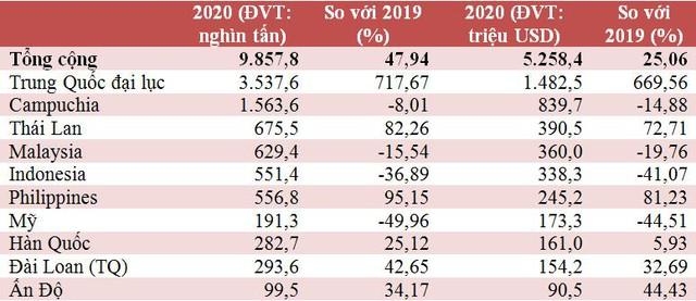 Xuất khẩu sắt thép sang Trung Quốc năm 2020 tăng cỡ…700% - Ảnh 1.