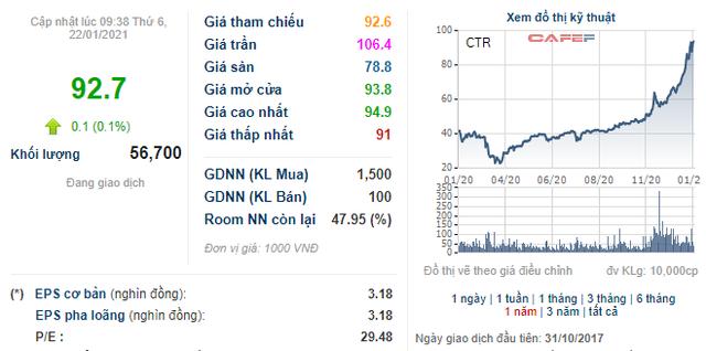 Soi biến động giá những cổ phiếu có thị giá đắt đỏ nhất sàn chứng khoán - Ảnh 12.