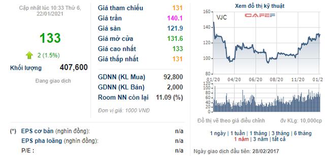 Soi biến động giá những cổ phiếu có thị giá đắt đỏ nhất sàn chứng khoán - Ảnh 16.