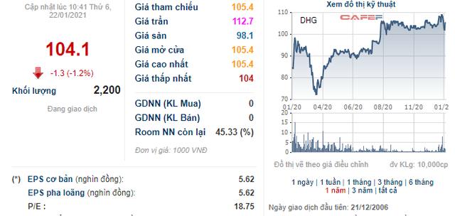 Soi biến động giá những cổ phiếu có thị giá đắt đỏ nhất sàn chứng khoán - Ảnh 18.