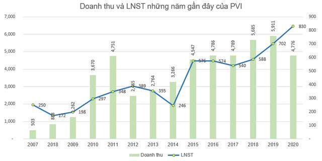 PVI báo lãi 830 tỷ đồng cả năm, vượt 24% chỉ tiêu lợi nhuận được giao - Ảnh 2.