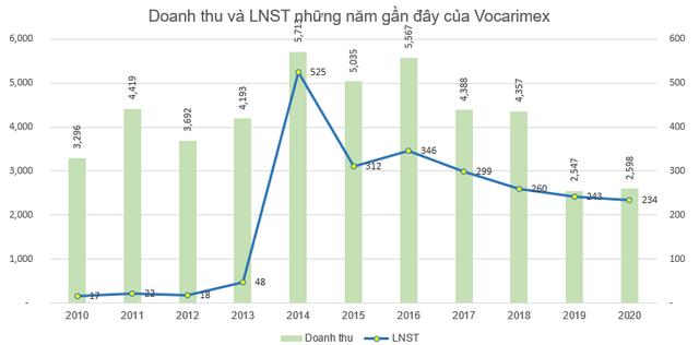 Vocarimex (VOC) báo lãi 234 tỷ đồng cả năm, hoàn thành trên 96% kế hoạch - Ảnh 2.