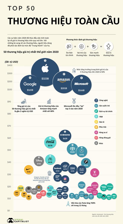 [Infographic] Top 50 thương hiệu giá trị nhất thế giới  - Ảnh 1.
