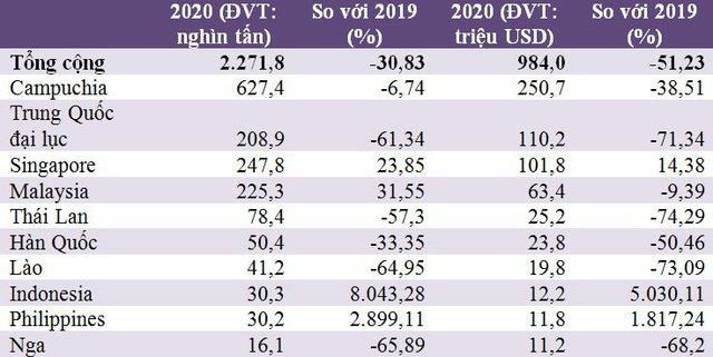 Nguồn thu từ xuất khẩu xăng dầu năm 2020 giảm mạnh - Ảnh 1.