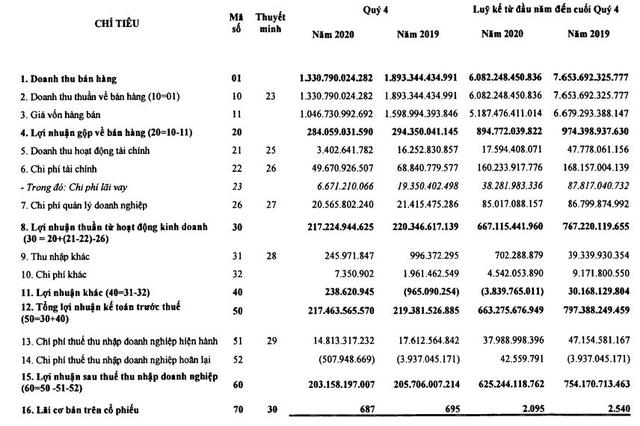 Điện lực Dầu khí Nhơn Trạch 2 (NT2): Năm 2020 LNST đạt 625 tỷ đồng vượt 8% kế hoạch - Ảnh 1.