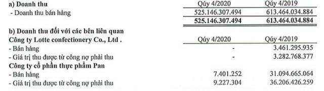 Hụt nguồn thu từ Lotte, thực phẩm PAN, Bibica lãi 35 tỷ đồng giảm 31% so với cùng kỳ - Ảnh 1.