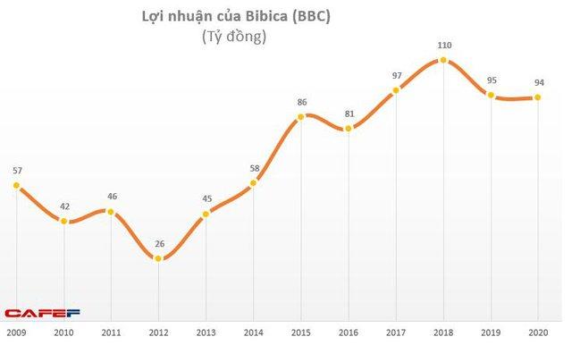 Hụt nguồn thu từ Lotte, thực phẩm PAN, Bibica lãi 35 tỷ đồng giảm 31% so với cùng kỳ - Ảnh 2.