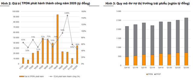 VNDIRECT: Trái phiếu doanh nghiệp sẽ sôi động trở lại trong năm 2021 - Ảnh 1.