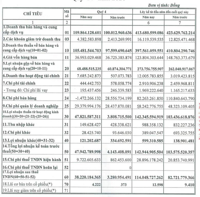 Dược phẩm Trung ương 3 (DP3): Quý 4 LNST đạt 38 tỷ đồng cao gấp 11 lần cùng kỳ - Ảnh 1.