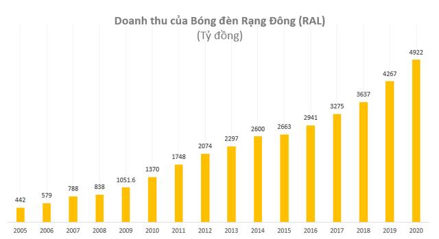 Bóng đèn Rạng Đông (RAL): Năm 2020 lãi 336 tỷ đồng cao nhất trong vòng 16 năm qua - Ảnh 1.