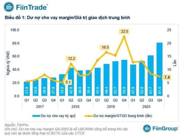 Quy mô thị trường tăng mạnh, dư nợ margin kỷ lục chưa phải vấn đề lớn vào lúc này - Ảnh 1.