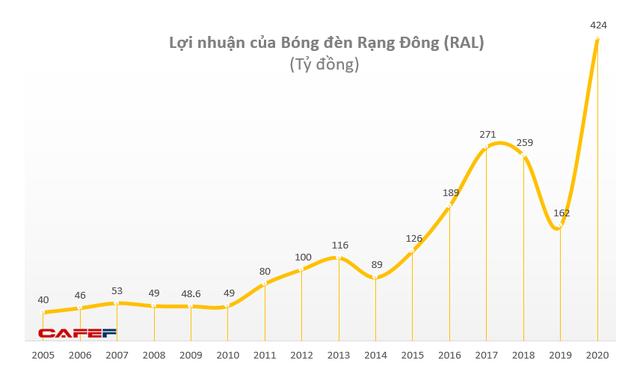 Bóng đèn Rạng Đông (RAL): Năm 2020 lãi 336 tỷ đồng cao nhất trong vòng 16 năm qua - Ảnh 2.