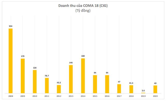 COMA18 (CIG): Năm 2020 lỗ 164 tỷ đồng – cao nhất trong lịch sử niêm yết - Ảnh 2.