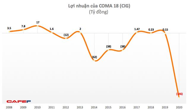 COMA18 (CIG): Năm 2020 lỗ 164 tỷ đồng – cao nhất trong lịch sử niêm yết - Ảnh 1.