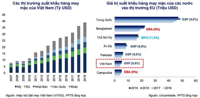 Điều gì khiến loạt cổ phiếu dệt may TCM, VGT, GIL… bật tăng gấp 2-4 lần chỉ trong thời gian ngắn - Ảnh 2.