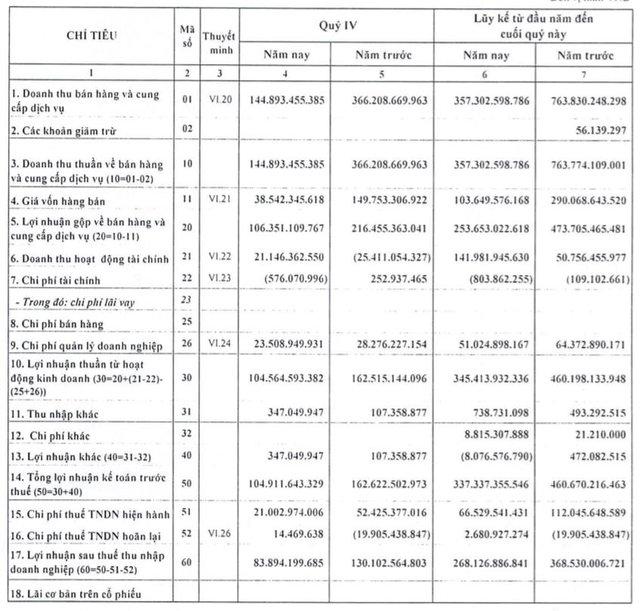D2D: Năm 2020 LNST đạt 268 tỷ đồng vượt 50% kế hoạch - Ảnh 1.